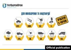 Інфографіка концерну «Укроборонпром»