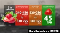 Порівняння ціни за кілограм полуниці на Донбасі та у Криму