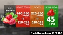 Сравнение цен за килограмм клубники на Донбассе и в Крыму