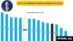 Distribuția voturilor pentru Iohannis