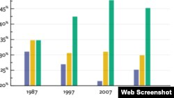 """Изменение числа """"свободных"""" и """"не свободных"""" стран во всем мире (скриншот Freedom House)"""