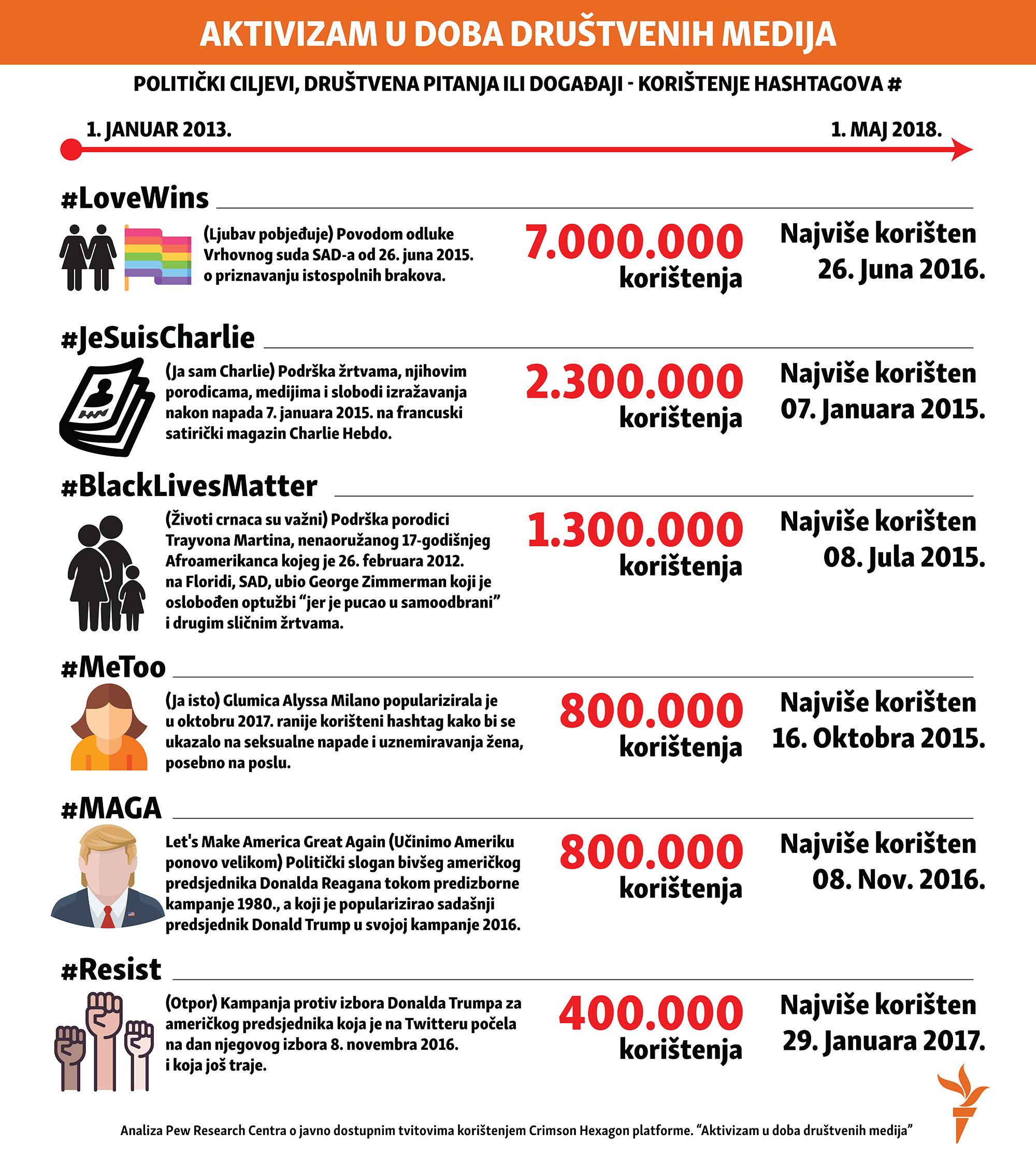 Infografika: aktivizam u doba društvenih mreža, najkorišteniji haštagovi