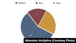 Muškarci iz BiH na ratištima u Siriji i Iraku (2012-2015), Izvor Atlantska inicijativa