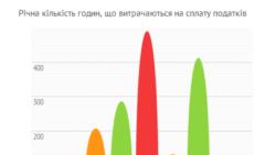 Відкрити бізнес у Українї легко, працювати - важко