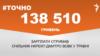 Голова НКРЕКП отримав у травні 138,5 тисяч гривень зарплати – #Точно