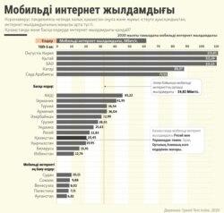 Kazakhstan Infographics mobile Internet in August 2020 - Kazakh service