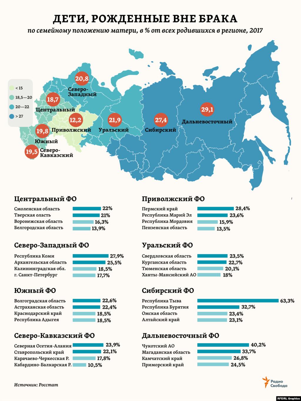 Доля детей, рожденных вне брака, может составлять по разным регионам России от почти 2/3 всех родившихся до всего 10% с небольшим. Кстати, именно такой (10,6%) эта доля была в целом по стране в 1960 году