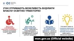 МОН підготувало інфографіки щодо змін після ухвалення закону