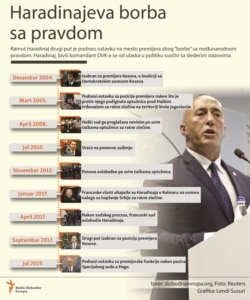 Two Infographics - Haradinaj's fight with justice