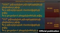 Армениядагы добуш берүүнүн жыйынтыгы