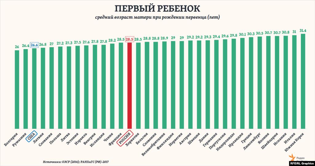 Общий средний возраст материнства в России за последние полвекане сильно изменился: с 27,8 года в начале 1960-ых годов до 28,4 – в 2016-ом. Хотя в 1995 году и был отмечен промежуточный минимум– 24,8 года. Однако средний возраст россиянок при рождении именно первого ребенка только за последние четверть векарезко повысился– почти на 10 лет или в 1,5 раза. И теперь Россия по этому показателю оказываетсяна одном уровне с такими странами как Франция или Хорватия, заметно «опередив» Соединенные Штаты