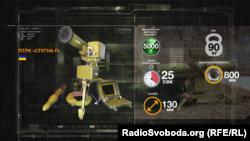 Противотанковый ракетный комплекс «Стугна II»