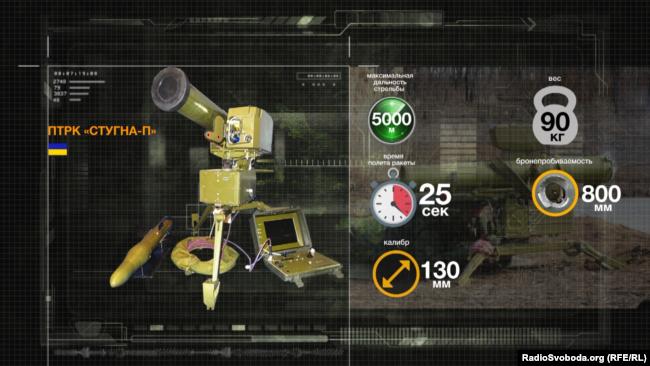 Протитанковий ракетний комплекс «Стугна-П»