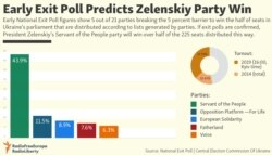Early Exit Poll Predicts Zelenskiy Party Win