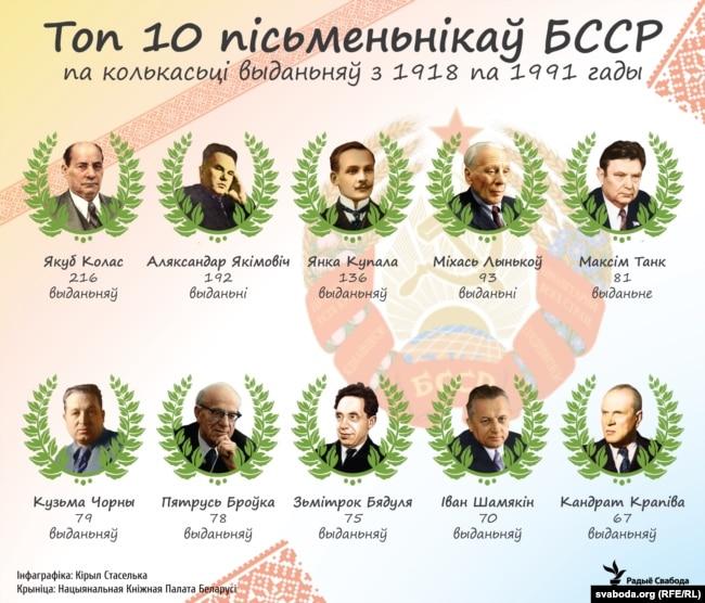 Топ-10 пісьменьнікаў БССР па колькасьці выданьняў з 1918 па 1991
