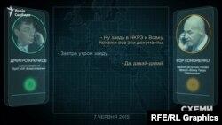 «Схеми» оприлюднили аудіозаписи розмов Дмитра Крючкова із Ігорем Кононенком