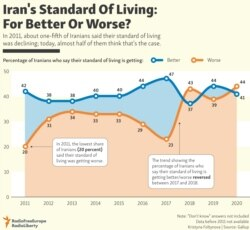 INFOGRAPHIC: Iran's Standard Of Living