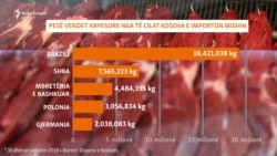 Kosovo Infographic - What kind of meat do citizens eat?