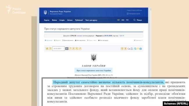 За законом, персональний відбір помічників здійснює особисто народний депутат України