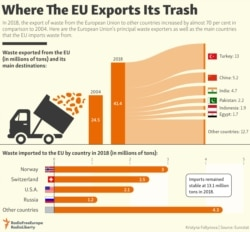 INFOGRAPHIC: Where The EU Exports Its Trash