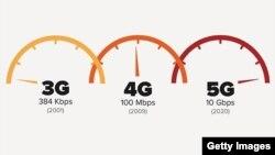 3G, 4G, və 5G İnternet sürətləri.