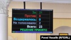 Результаты голосования за отставку Елены Сотниковой
