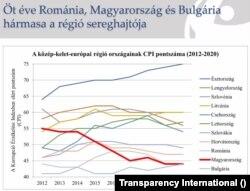 A kelet-közép európai országok korrupciós helyezései