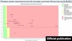 Қазақстанның 2021 жылғы 1 тамыздағы эпидемиялық картасы.