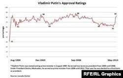 Popularitatea lui Vladimir Putin în sondajele Levada