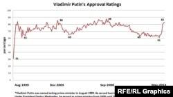 Путин къобалваран рейтинг