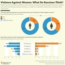 INFOGRAPHIC: Violence Against Women: What Do Russians Think?
