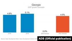 საქართველოს მთლიანი შიდა პროდუქტი - აზიის განვითარების ბანკის პროგნოზი
