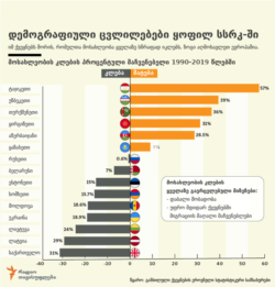 World -- Infographic on population changes in former USSR. Undated