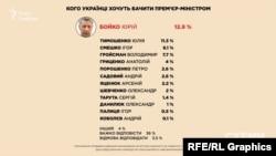 За даними КМІСу, Юрій Бойко має найвищий рейтинг серед тих, кого українці хочуть бачити прем'єр-міністром – це 12,9 %