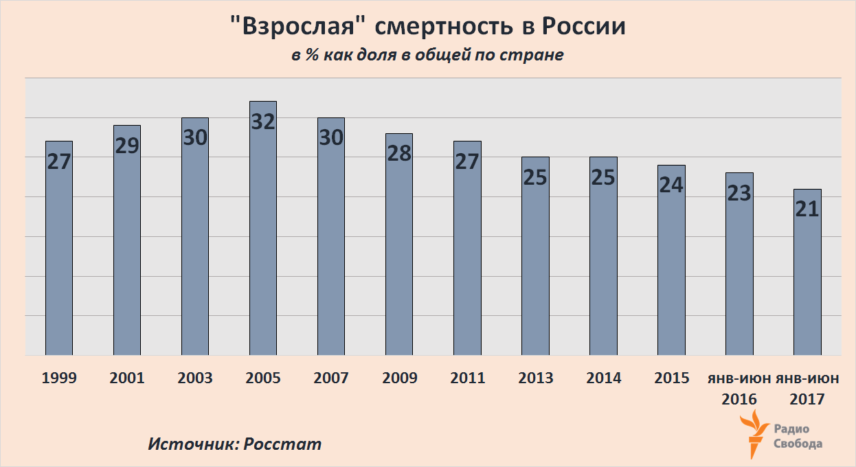 Russia-Factograph-Adult Mortality-Share-Russia-1999-2017