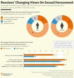 INFOGRAPHIC: Russians' Changing Views On Sexual Harassment