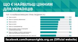 Фото зі сторінки Центру інформації про права людини у Facebook