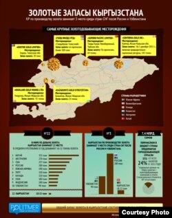 Қырғызстанның алтын қоры. 25 қазан 2012 жыл.