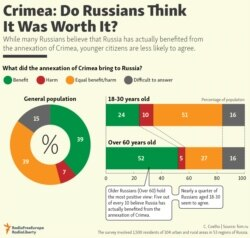 Infographic - Annexation Crimea