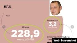 Депутат Думы Ставропольского края Анатолий Жданов зарабатывает меньше, чем супруга