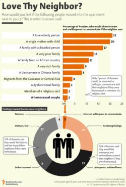 Infographic - Love Thy Neighbor?