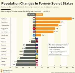 INFOGRAPHIC: Population Changes In Former Soviet States