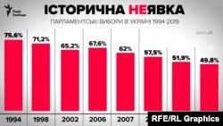 Явка на позачергових виборах до Верховної Ради склала 49,8%. Цього достатньо для того, щоб визнати вибори дійсними