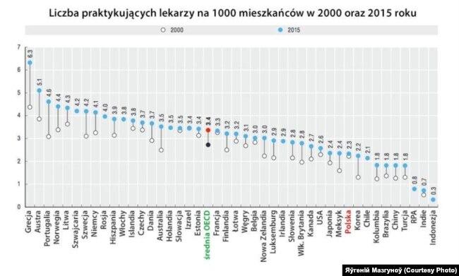 Лекараў на душу насельніцтва ў Польшчы менш, чым у іншых краінах Эўразьвязу