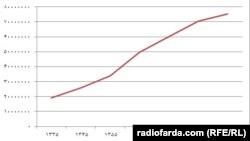 نمودار جمعیتی ایران از سال ۱۳۳۵ تا ۱۳۹۰