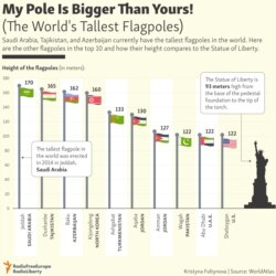 INFOGRAPHIC: The World's Tallest Flagpoles