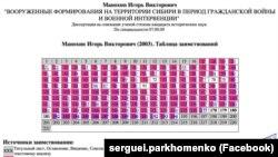 Таблица заимствований в диссертации Манохина