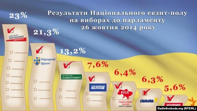 Результаты эксит-поллов на выборах в Верховную Раду