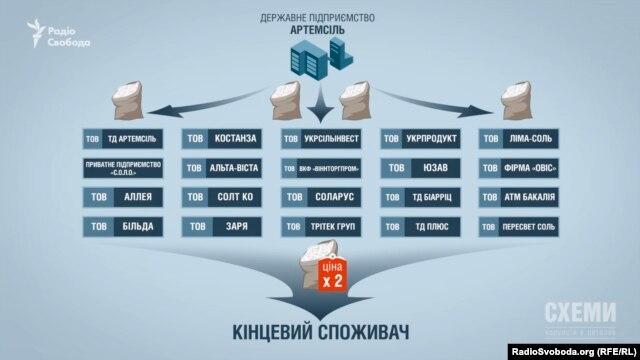 Схема продажу солі з ДП «Артемсіль» компаніям-посередникам