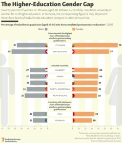 INFOGRAPHIC: The Higher-Education Gender Gap